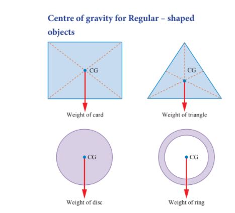 Draw centre of gravity for regular-shaped objects